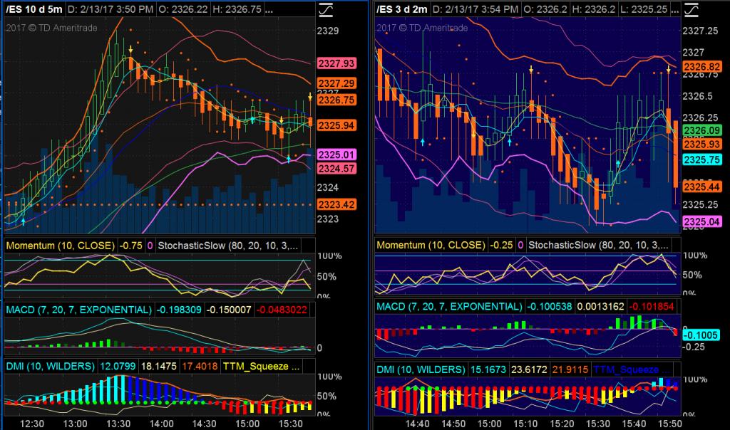 S&P 500 Index E-Mini Futures Chart (ES) - 5m and 2m