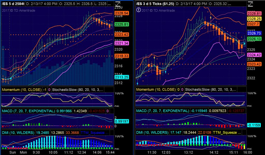 Intraday Trading - S&P 500 E-Mini Futures Contract