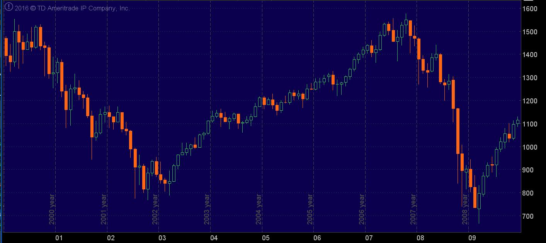 S&P 500 Index (SPX) 2000-2009