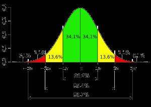 Standard_deviation_diagram-300x212