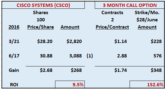 Leverage Example Cisco Systems (CSCO)