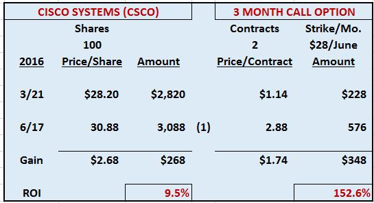 Leverage Example Cisco Systems (CSCO)