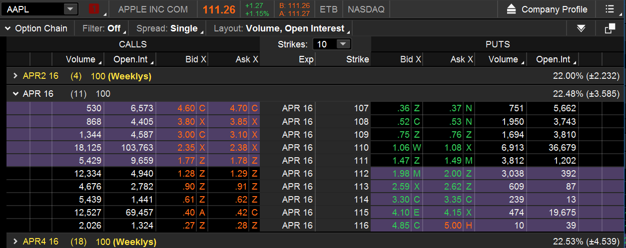 Apple (AAPL) Option Chain OI-Vol