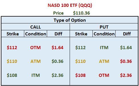 NASD 100 ETF (QQQ) ITM-OTM