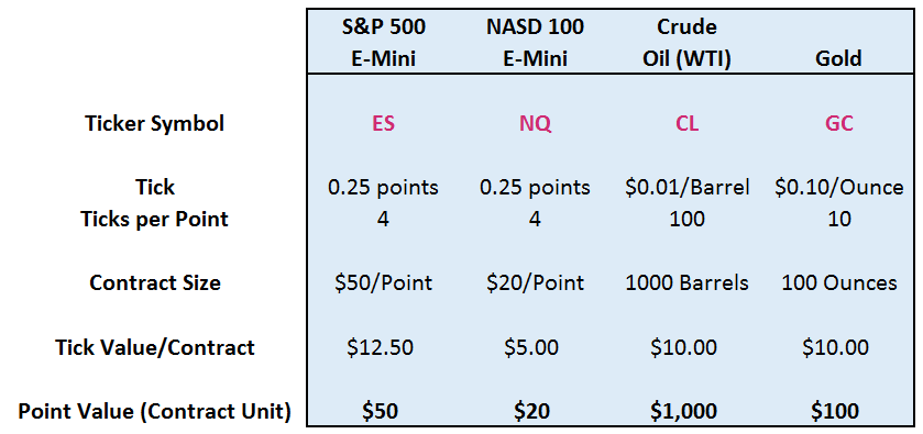 Futures Point Value