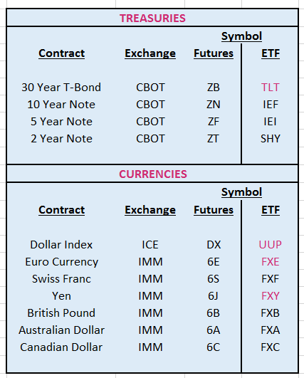 Popular Futures Contracts