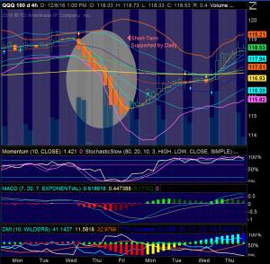 NASD 100 ETF (QQQ) 4 HOUR CHART