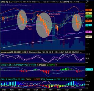 NASD 100 ETF (QQQ) DAILY CHART
