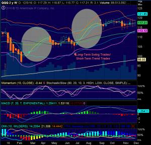 NASD 100 ETF (QQQ) WEEKLY CHART