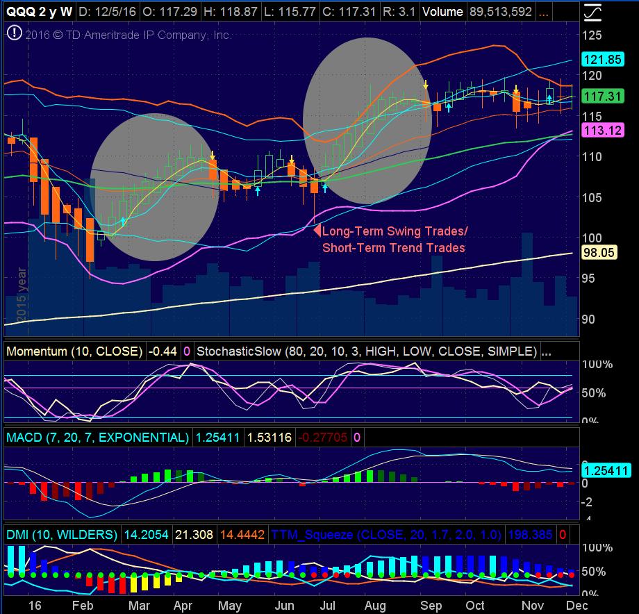 Longer-Term Swing vs. Shorter-Term Trend Trading