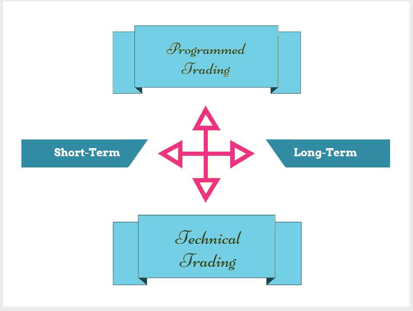 Method Choices