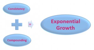 Consistency + Compounding = Exponential Growth