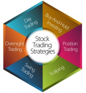Stock Trading Strategies