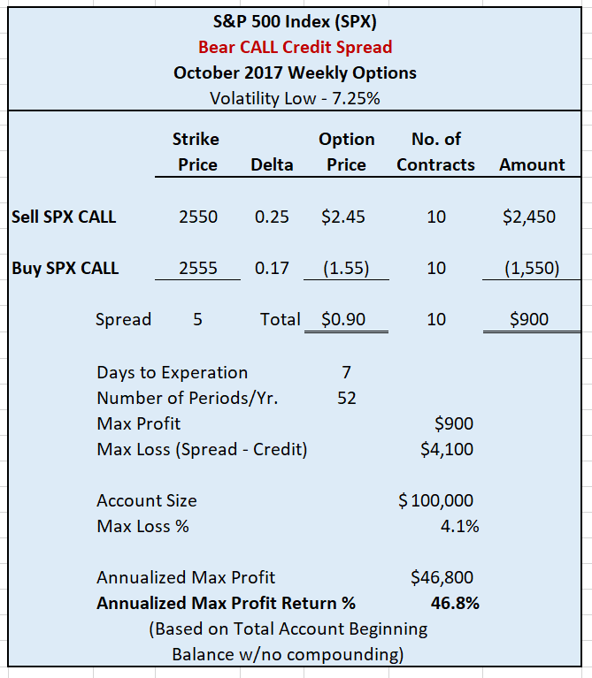 Bear CALL Credit Spread
