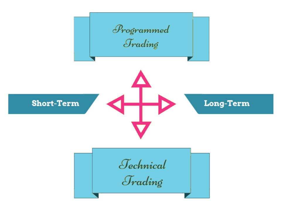 Different Trading Systems: Programmed and Technical Trading