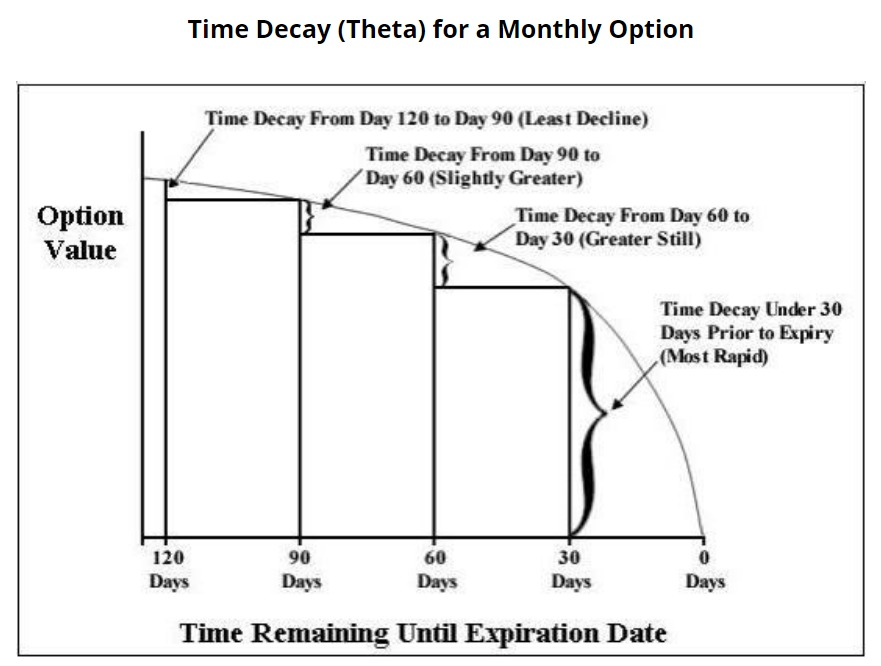 Time Decay (Theta) Graph