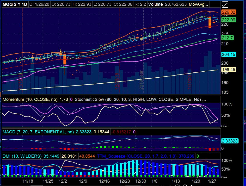 Nasdaq 100 ETF (QQQ) Chart Setup