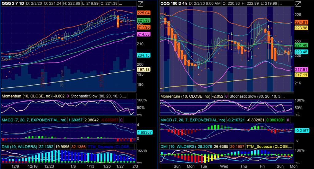Chart Setup - Daily & 4-Hour