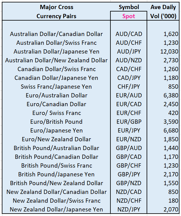 Major Cross Currency Pairs