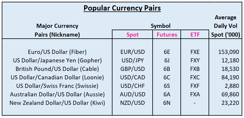 Popular Currency Pairs