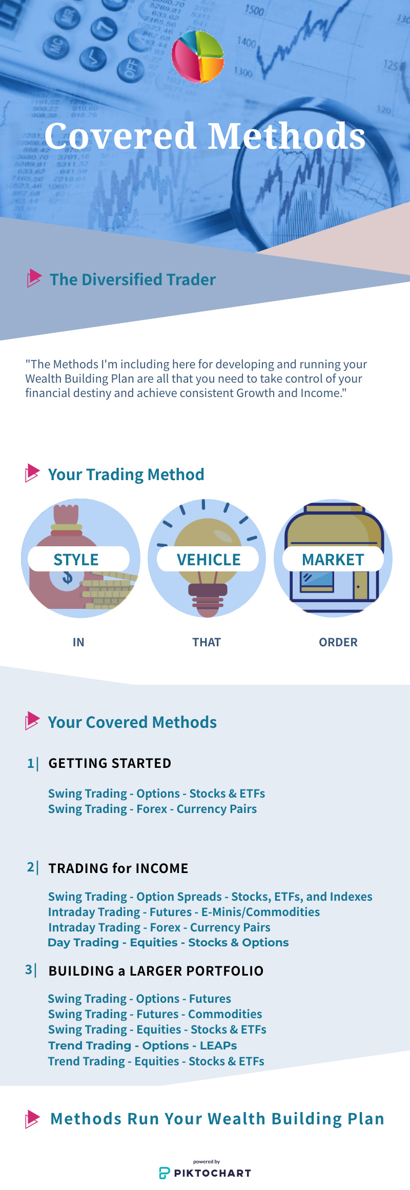 Covered Trading Methods