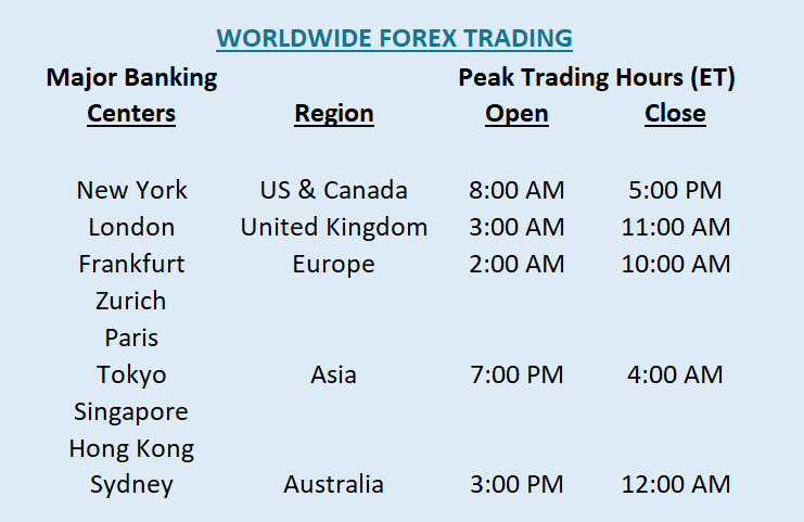 Forex Trading Hours Worldwide