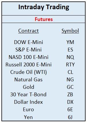 Intraday Trading Futures Symbols