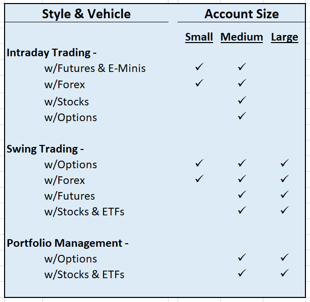 Style & Vehicle by Account Size