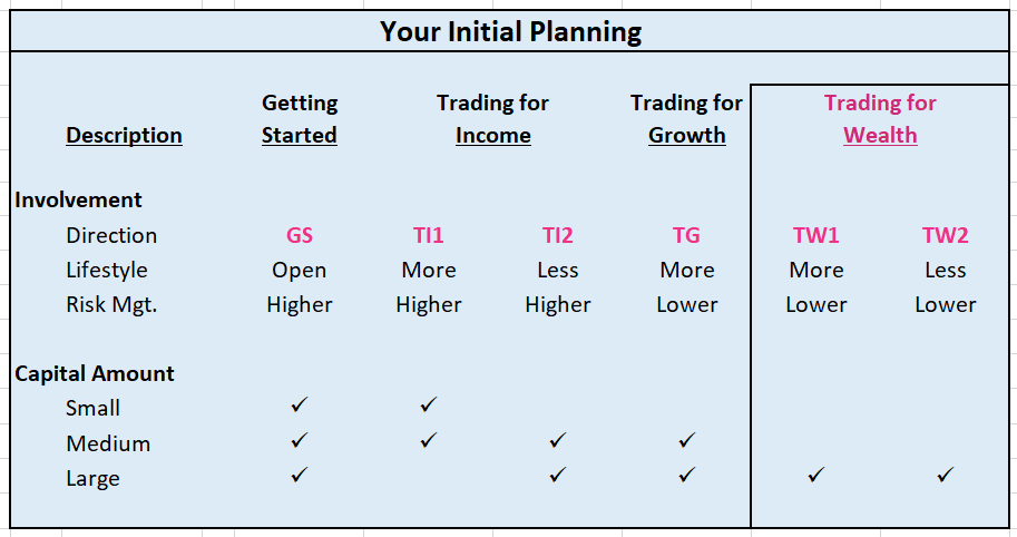 Your Initial Planning