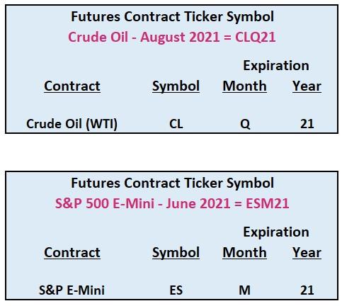 Futures Contract Ticker Symbols